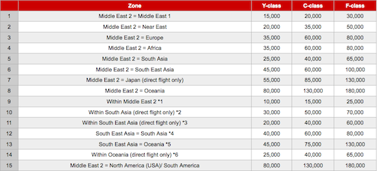 Previously An Airlines Had A Special Award Chart For Travel On Emirates While The Prices Weren T Exorbitant They Either