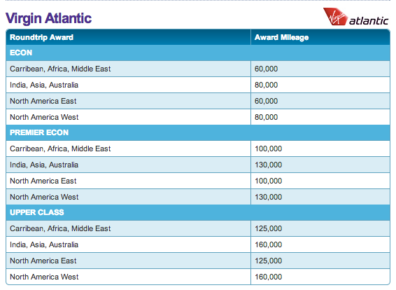 Hawaiian Airlines Hugely Devalues Their Virgin Atlantic Award Chart One Mile At A Time