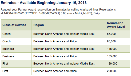 Alaska Publishes Their Award Charts By Region So Here S The Emirates Chart For Travel To India Middle East And Africa
