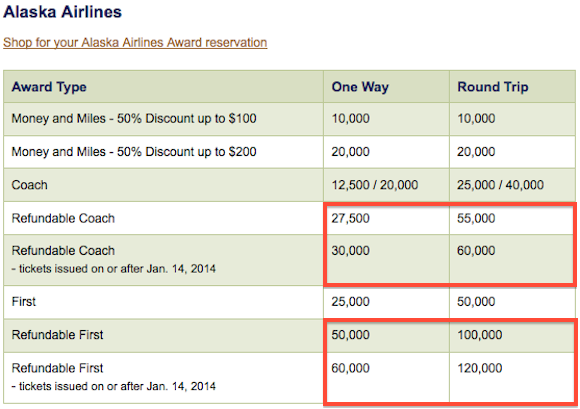 Alaska Mileage Plan Award Chart Devaluation e Mile at