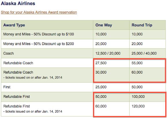 Alaska mileage plan award chart devaluation one mile at a time