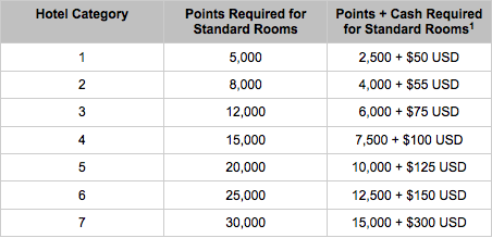 Hyatt Cash Points1