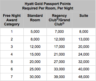 Hyatt-Gold-Passport-New-Chart