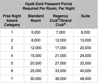 Hyatt Rewards Room Rates