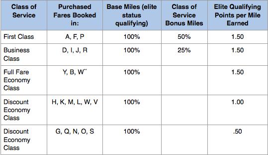 American-Mileage-Accrual-Chart