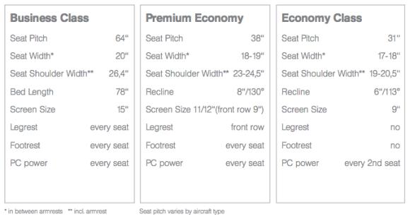 Lufthansa Premium Economy Comparison