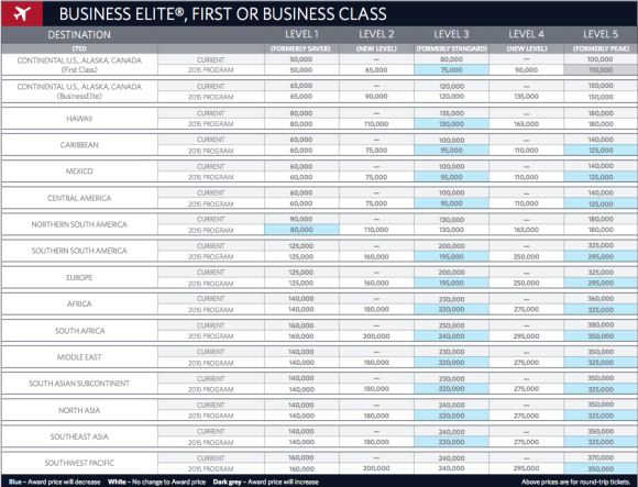 Delta 2015 First/Business Award Chart