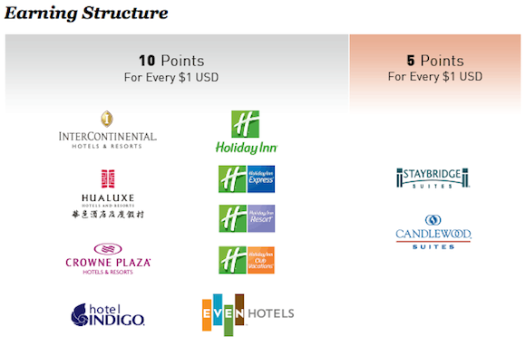 IHG-Rewards-Club-Earnings-Structure