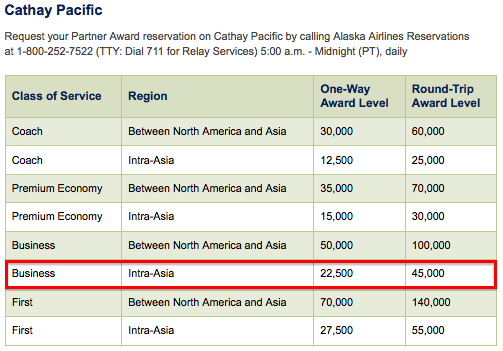 Does Alaska Allow Stopovers Within Asia On Award Tickets ...