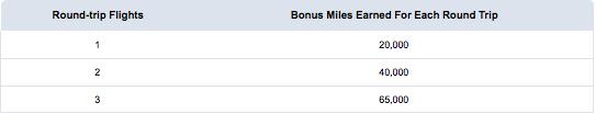 American-Bonus-Miles