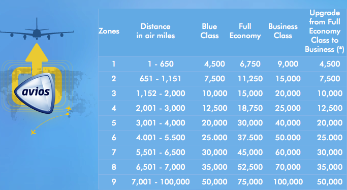 Airmiles Travel Calculator Zone Map British Airways Executive Club Program Changes 2015   One Mile at  Airmiles Travel Calculator Zone Map