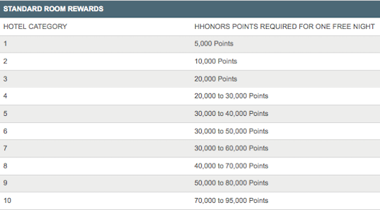 HHonors-Categories
