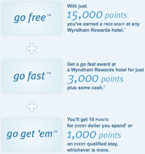 Instant Hotel Savings With The New Wyndham Rewards One