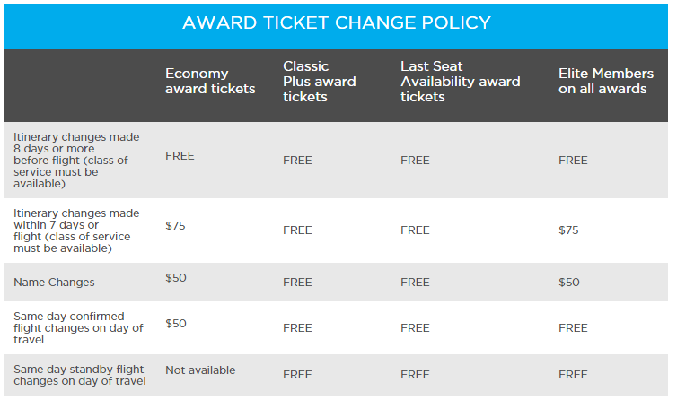 Frontier award ticket change policy