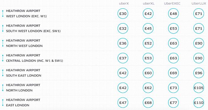 Uber-London-Rates