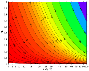 You can solve iterative equations by plotting them and then....  oooh, bright colors!