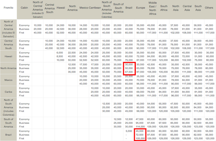 Avianca LifeMiles Makes Award Chart Changes Without Notice ...