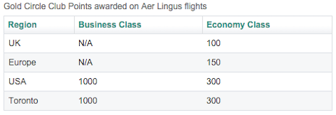Aer-Lingus-Points
