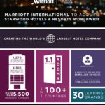 Marriott Starwood Merger