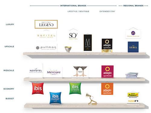 Accor-Brands