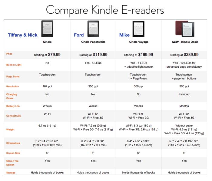 Amazon-Kindle-comparison