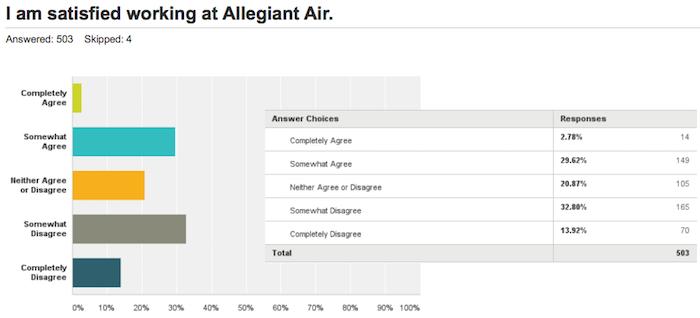 Allegiant-Pilot-Survey-2