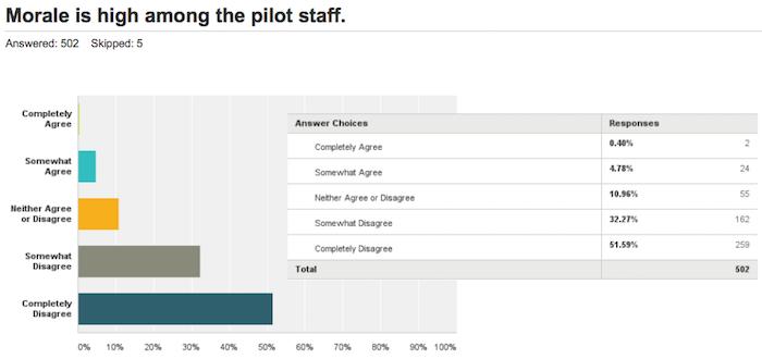 Allegiant-Pilot-Survey