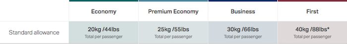 Cathay-Pacific-Baggage-Allowance-2