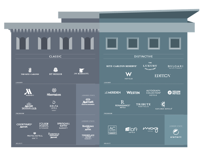 Here 39 S How Marriott Views Their 31 Hotel Brands One Mile