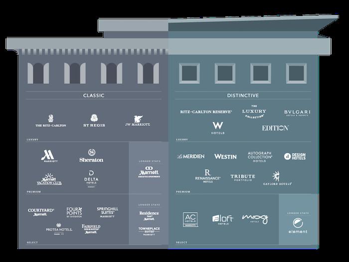 Marriott Category   Hotels