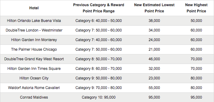 Hilton-Honors-Pricing