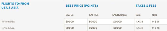 SAS-Award-Chart