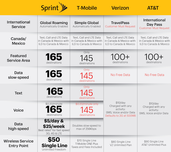 Did sprint just surpass t mobile when it comes to international