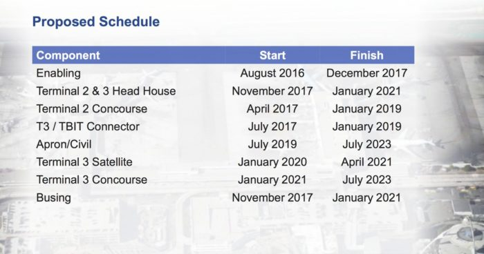 Proposed construction schedule published on FlyerTalk