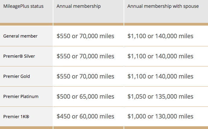 8 Reasons United Flyers Should Have The United Mileageplus Club Card