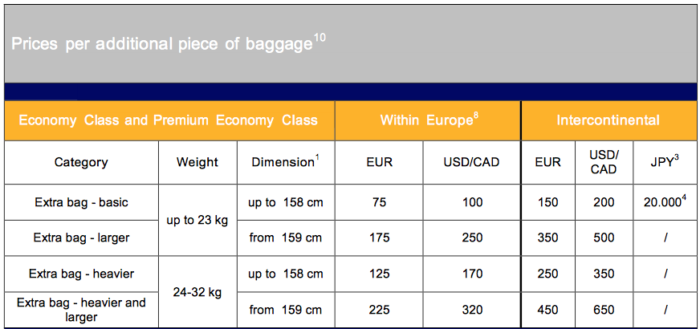 Qatar Airways Charges How Much For Excess Checked Baggage?!?   One