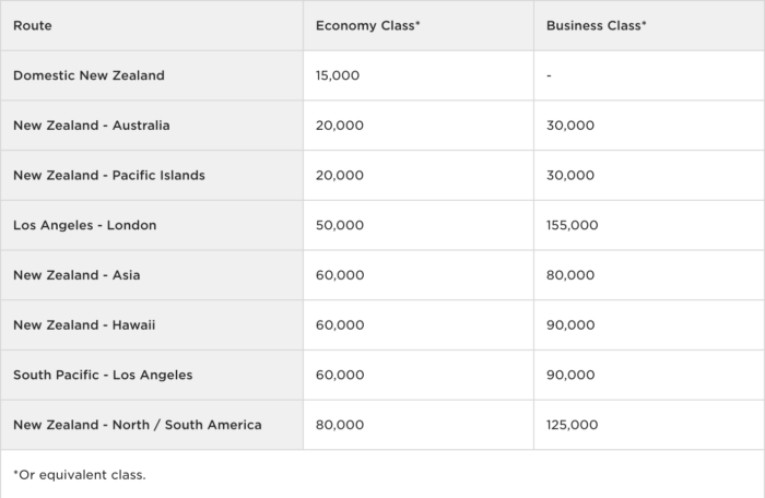 Virgin Atlantic Flying Club Air New Zealand Award Chart