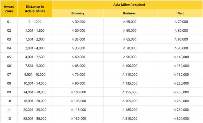 Asia Miles Oneworld Multi-Carrier Award Chart