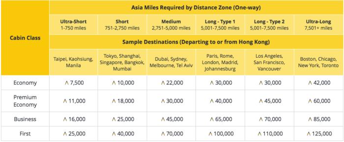 Asia Miles Standard Award Chart