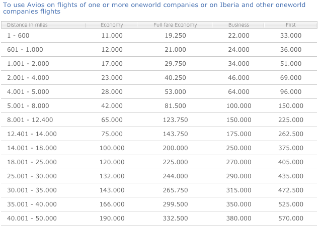Iberia Oneworld Partner Award Chart