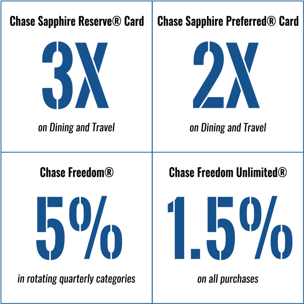 Chase Ultimate Rewards Credit Cards (2019 Guide)   One Mile