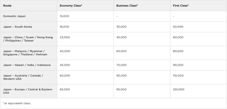 Ana First Class With Virgin Atlantic Miles An Incredible Value