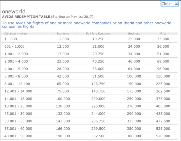 Iberia Plus Oneworld Award Chart