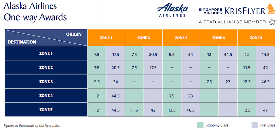 How To Redeem Citi ThankYou Points On Alaska Airlines ...