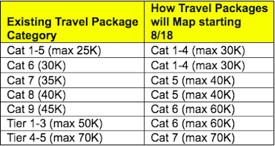 Marriott Reveals How Travel Packages Will Map To New Program | One