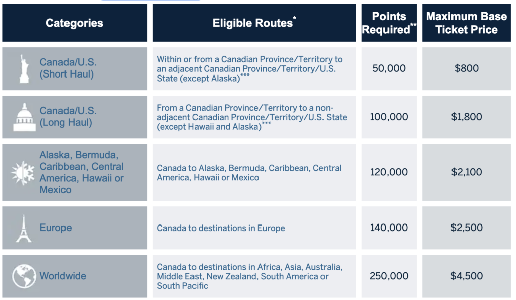 Canada: Winners And Losers With The New Amex Platinum