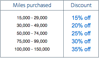 American's New Promo On Purchased Miles | One Mile at a Time