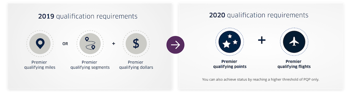 United Airlines MileagePlus Premier Status Changes | One