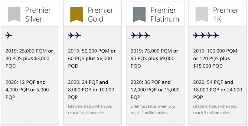 Standard Business Mileage Rate 2020.United Airlines Mileageplus Premier Status Changes One