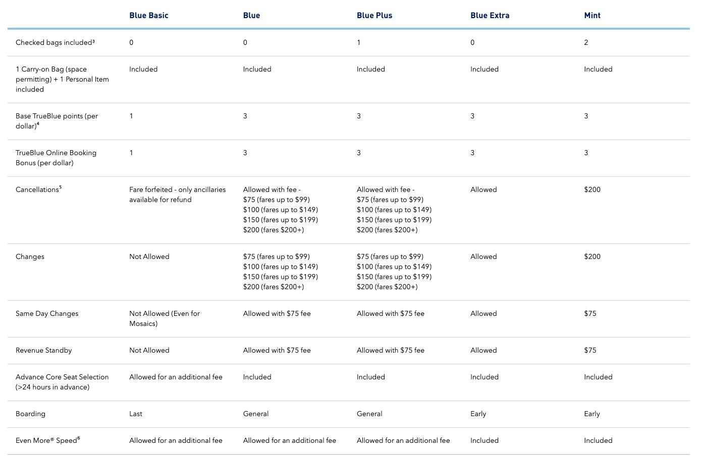 JetBlue Fares as of November 12 2019